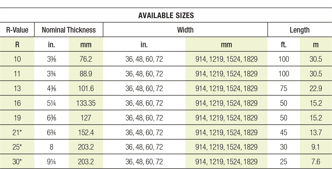 Available Sizes Table