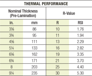 thermal performance chart
